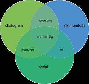 Nachhaltigkeit sozial ökonomisch ökologisch ESG